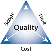 Project-Management-Triangle